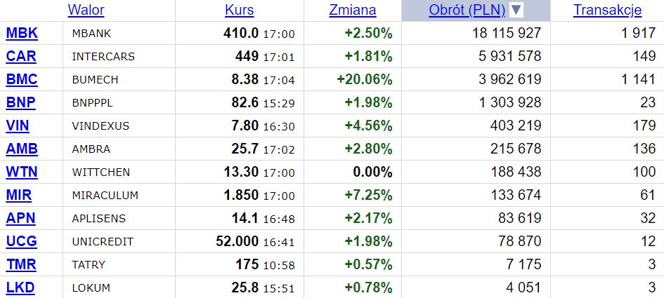 mBank i 11 innych spółek z rocznym rekordem notowań w poniedziałek