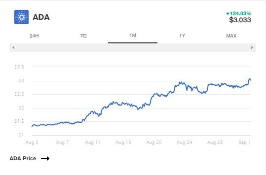 Wykres ceny cardano w ujęciu miesięcznym