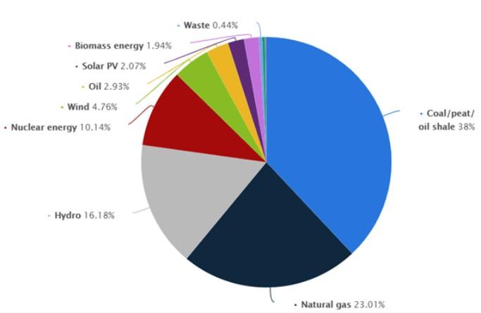 Wykres przedstawiający Światowy Miks Elektryczny w 2018 roku