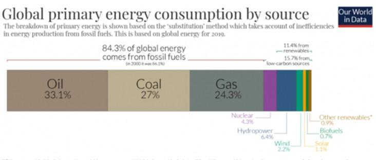 Wykres globalnego zużycia energii z podziałem na jej źródło