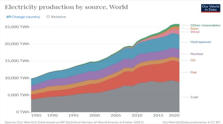 Wykres przedstawiający źródła energii elektrycznej