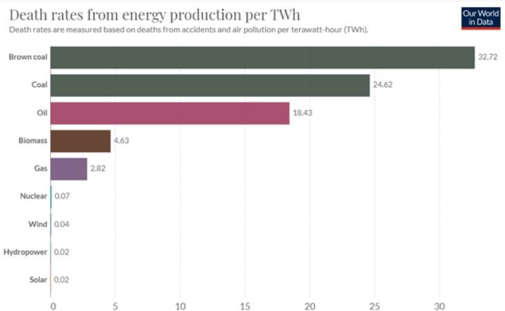 Współczynnik zgonów (wypadki + zanieczyszczenie powietrza) przypadający na emisję 1 TWh energii z danego źródła