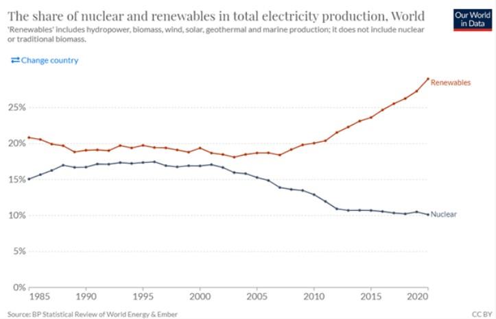 Udział energii jądrowej i odnawialnej w całkowitej produkcji energii elektrycznej