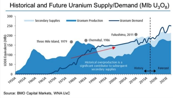 Przekrój rynku uranu