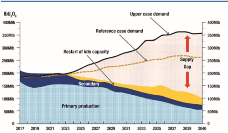 Wykres przedstawiający popyt rynkowy