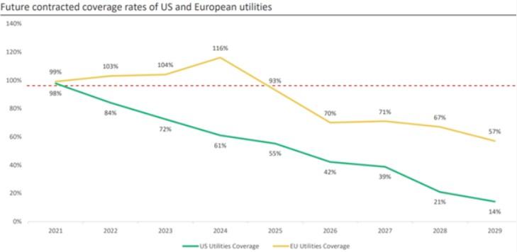 Pokrycie europejskiego oraz amerykańskiego zapotrzebowania na uran
