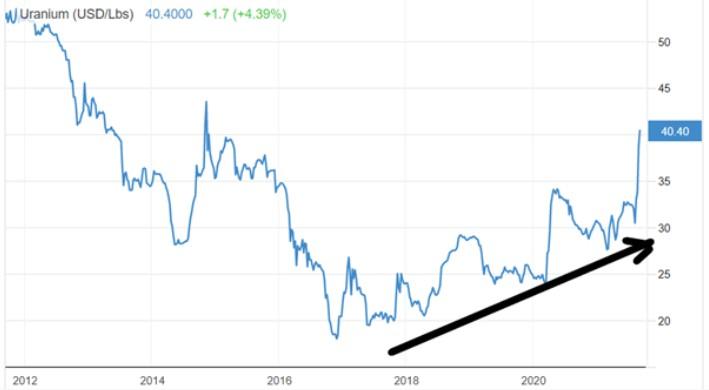 Wykres ceny uranu
