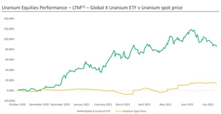 Stopa zwrotu październik 2020-lipiec 2021 ETF URA (zielony) vs cena fizycznego uranu (żółty)