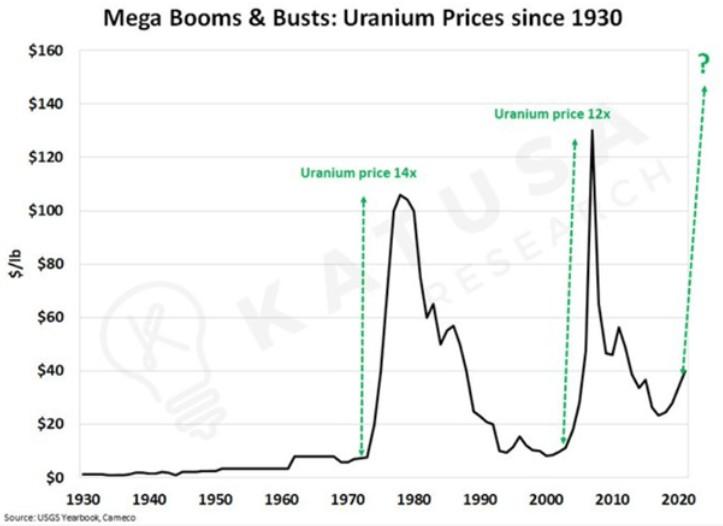 wykres cen uranu