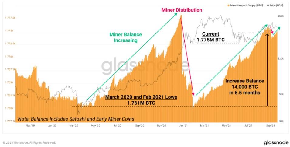 Wykres niewykorzystanej podaży górników Bitcoin. Źródło: Glassnode