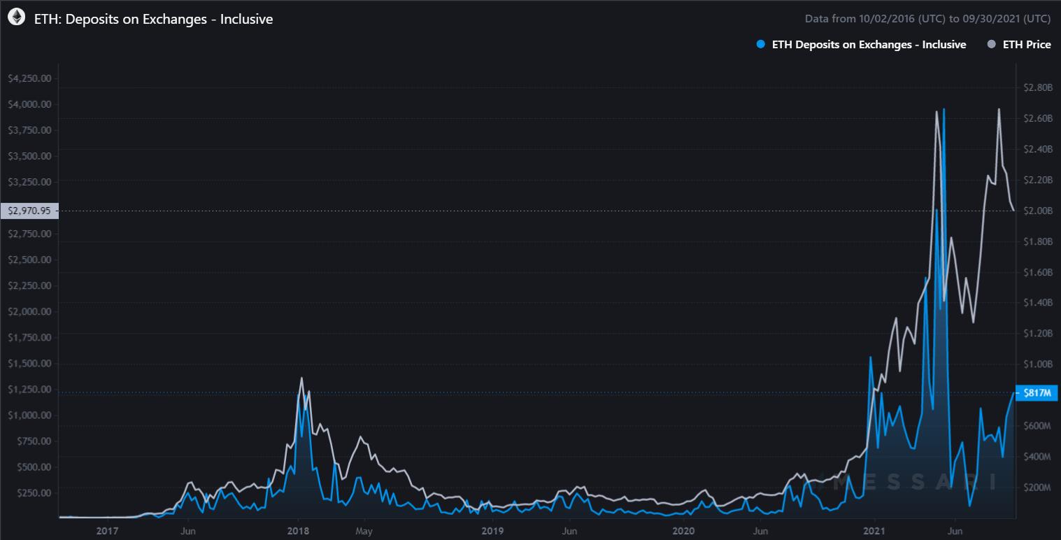 """Ethereum to tykająca bomba zegarowa. Kryptowaluta ETH """"wybuchnie"""" w górę?"""