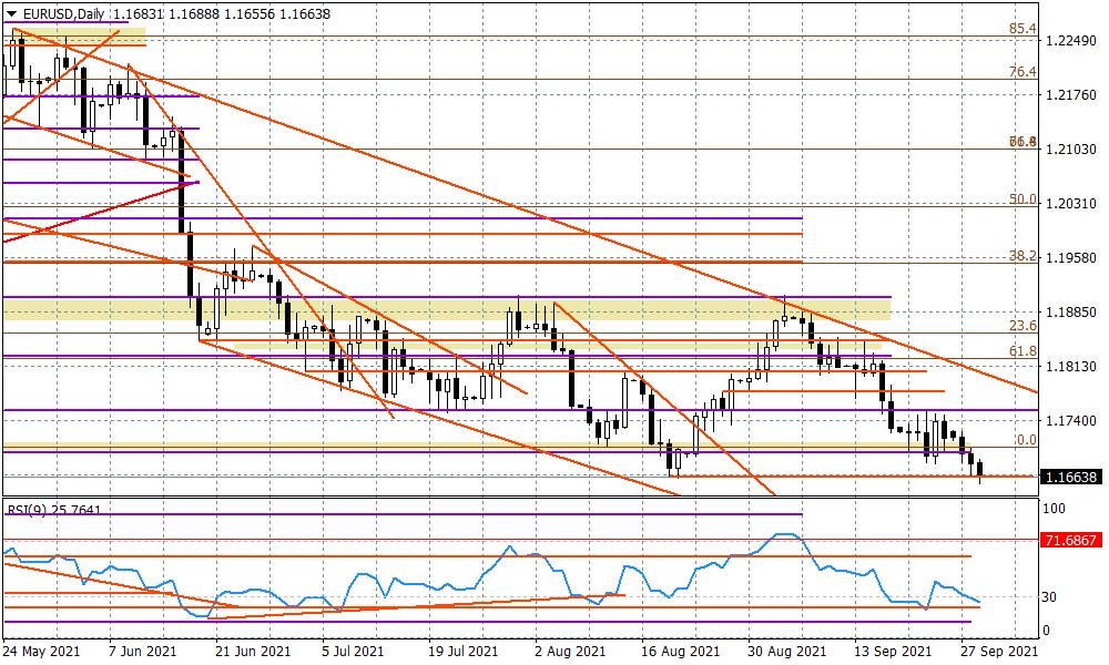 Kursy walut. Dolar pozostaje silny, analiza euro (EUR/USD) i jena (USD/JPY)