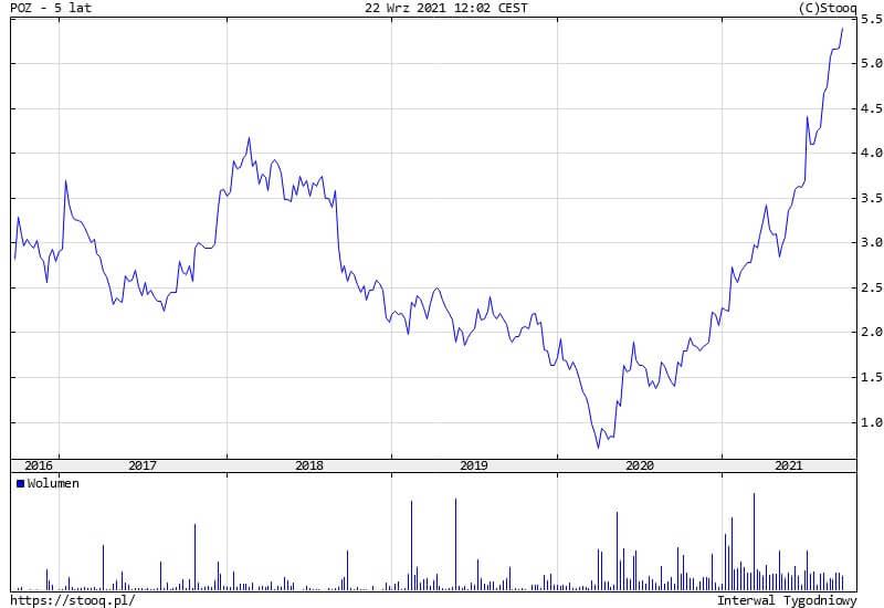 Pozbud w górę o ponad 8%. Spółka z umową na zakład produkcji baterii w Polsce