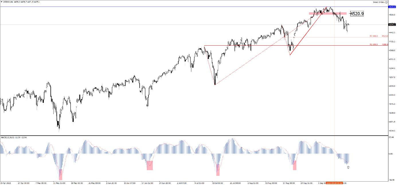 Notowania indeksu S&P500