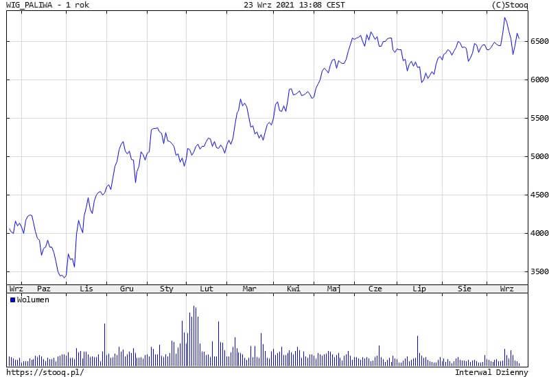 Indeks WIG Paliwa zachwiany przez Evengrande i cenę USD. PKN Orlen odrabia straty