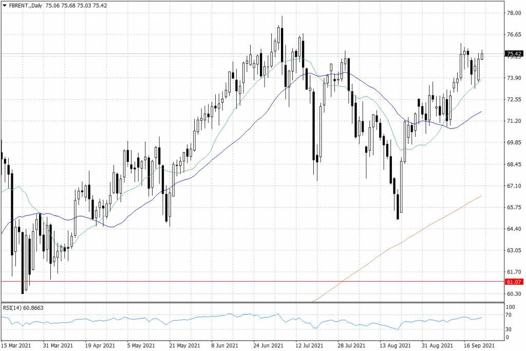 Notowania ropy naftowej Brent - dane dzienne