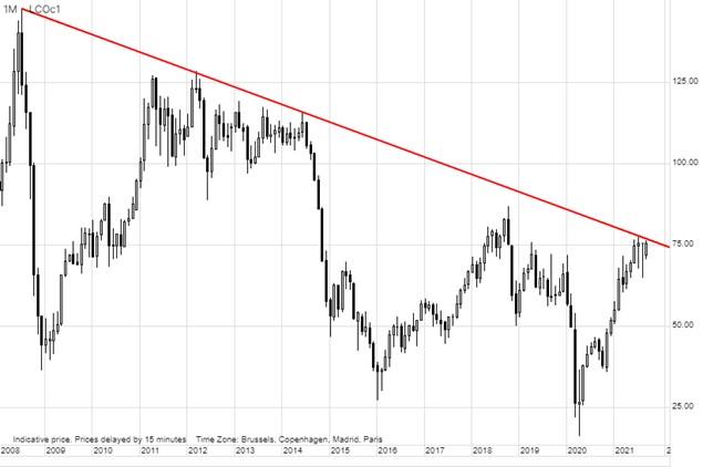 Ropa odnotowała czwarty z rzędu tydzień wzrostu. Złoto i srebro zachowują się niepokojąco