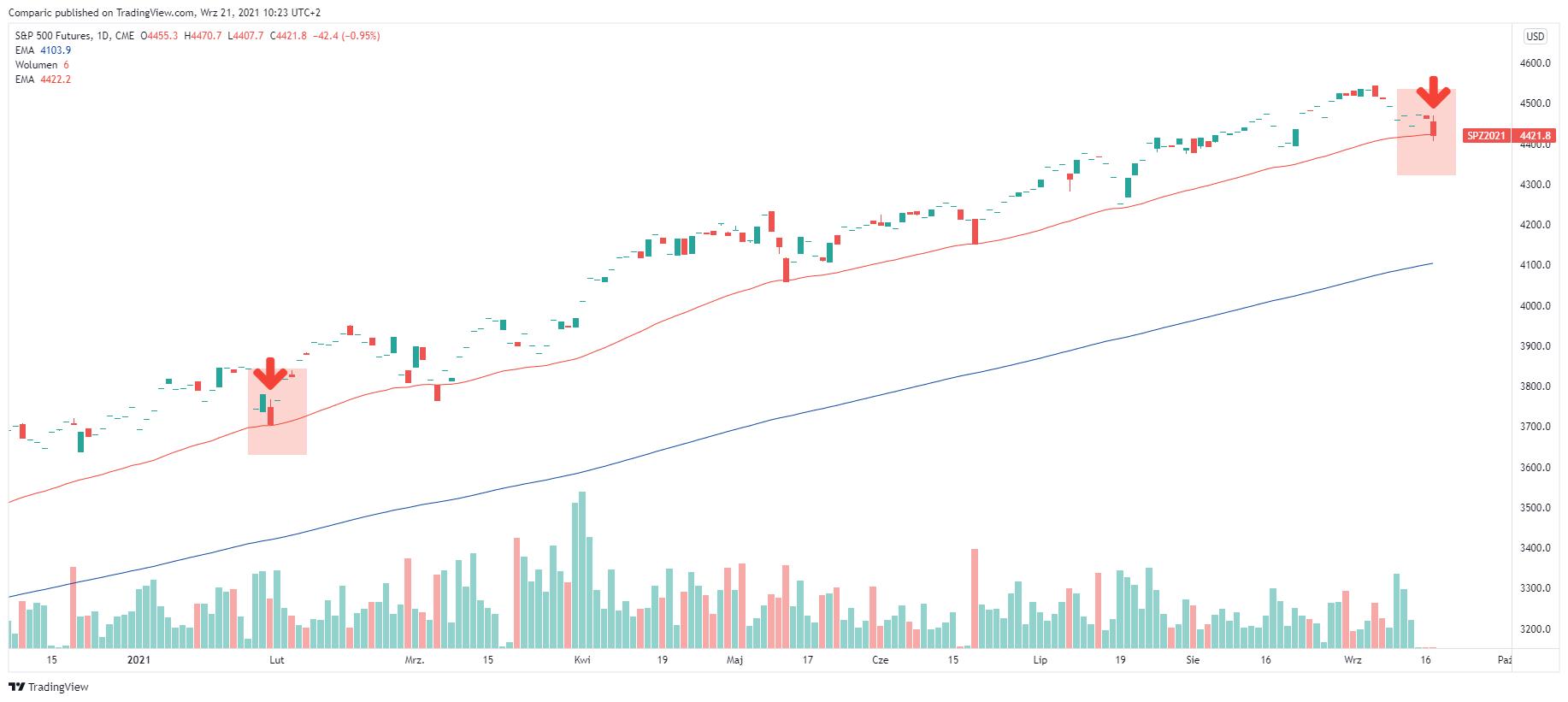 Bitcoin spadnie razem z S&P 500? Historia pokazuje niepokojącą korelację BTC