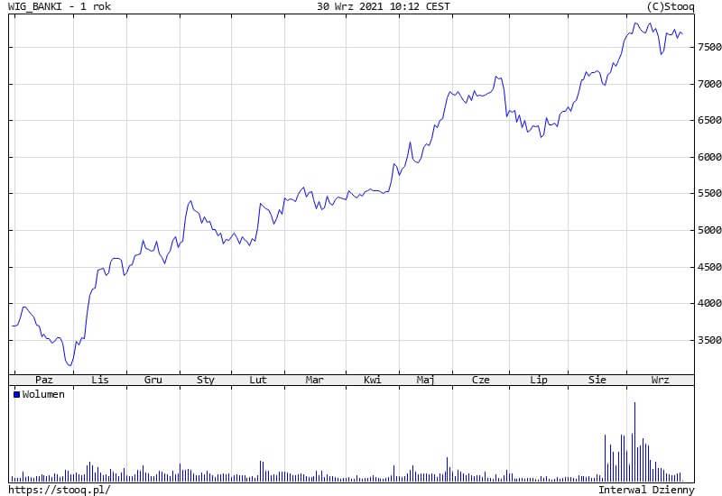 Indeks WIG Banki odbija po korekcie. Co, jeśli NBP nie podniesie stóp procentowych?