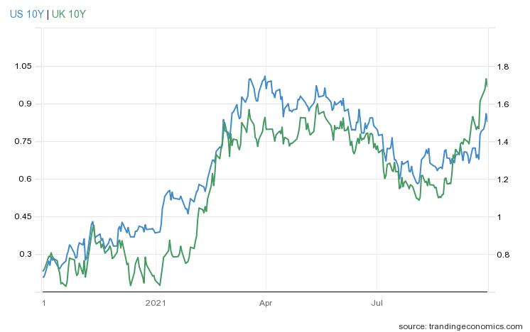 Wykres rentowności 10-letnich obligacji USA i Wielkiej Brytanii