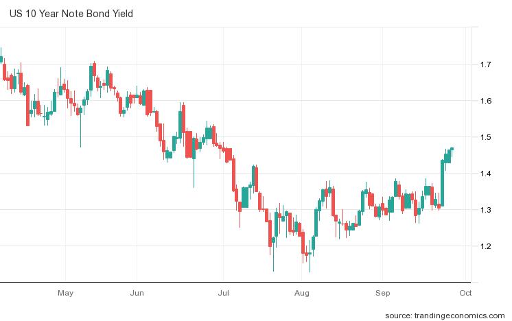 Wykres rentowności 10-letnich treasuries