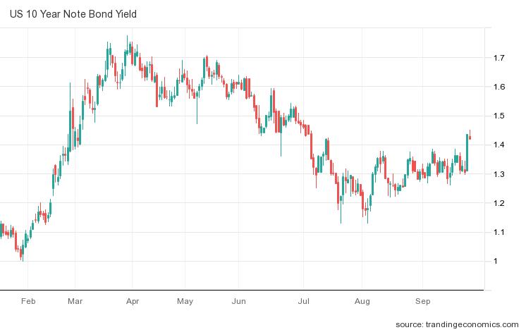 Wykres rentowności amerykańskich treasuries