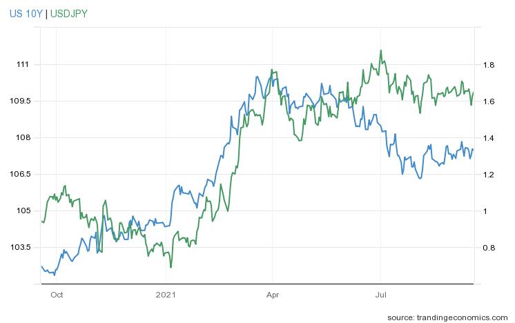 Wykres rentowności obligacji i USDJPY