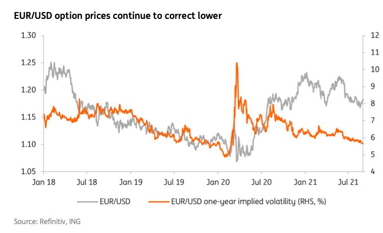 EUR USD wycena opcji