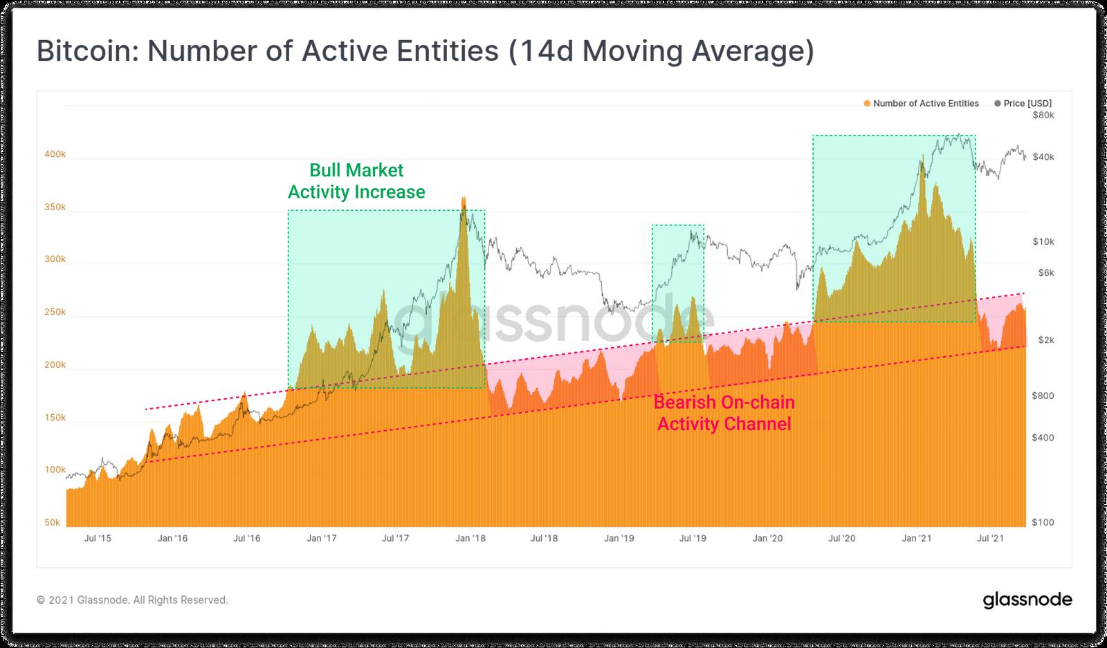 Na rynku bitcoina (BTC) zostali tylko HODL-erzy, twierdzi Glassnode