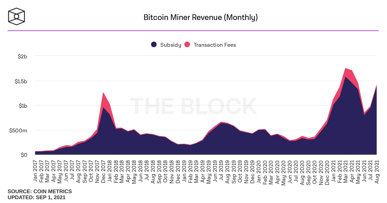 Zysk z wydobycia bitcoina w skali miesięcznej