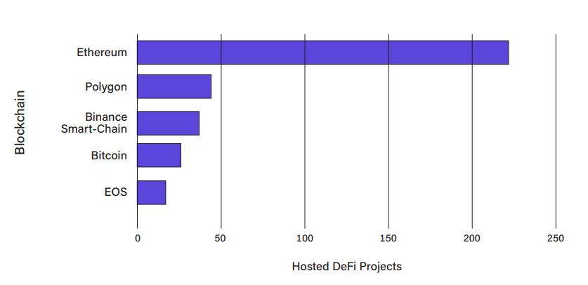 Rysunek 3. Liczba protokołów DeFi, źródło: DeFi Prime