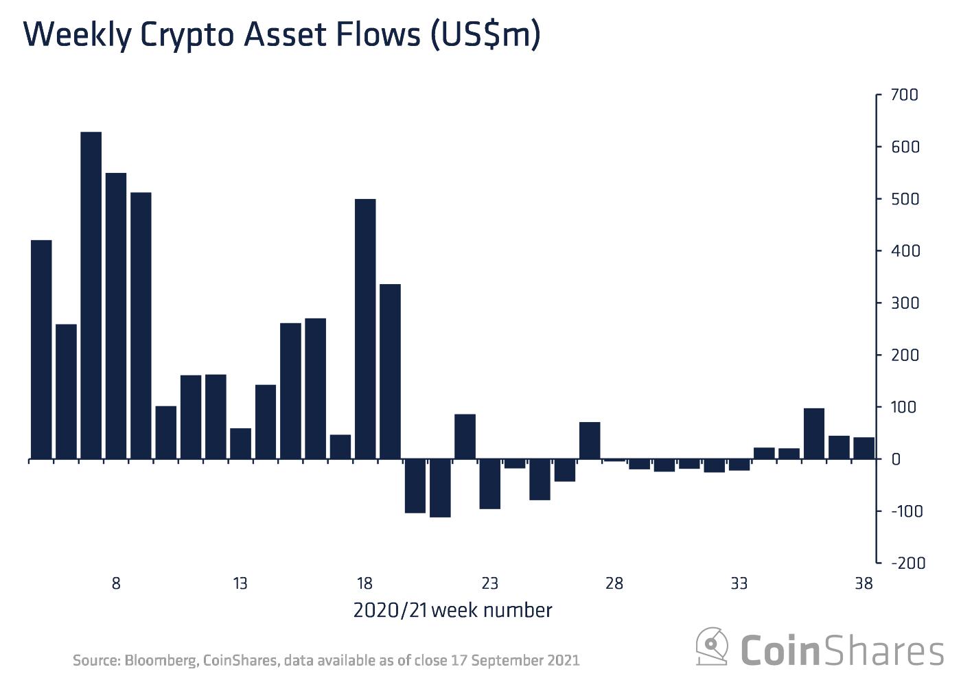 •Bitcoin przyjął w tygodniu 15,3 mln dodatkowych środków, a ether 6,6 mln dol.