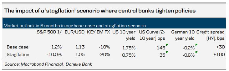Kurs euro może spaść do 1,05 dol., prognozuje Danske Bank
