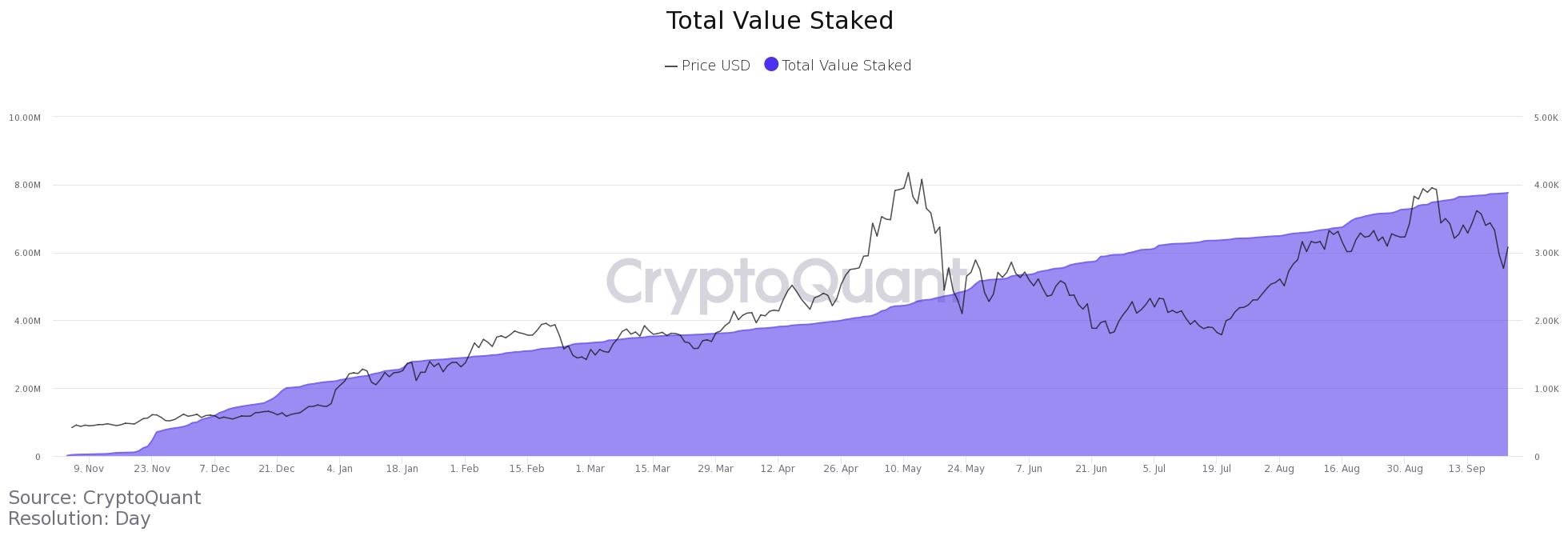 Ilość Ethereum na giełdach osiąga nowe dołki gdy cena ETH odzyskuje poziom 3 tys. dol.