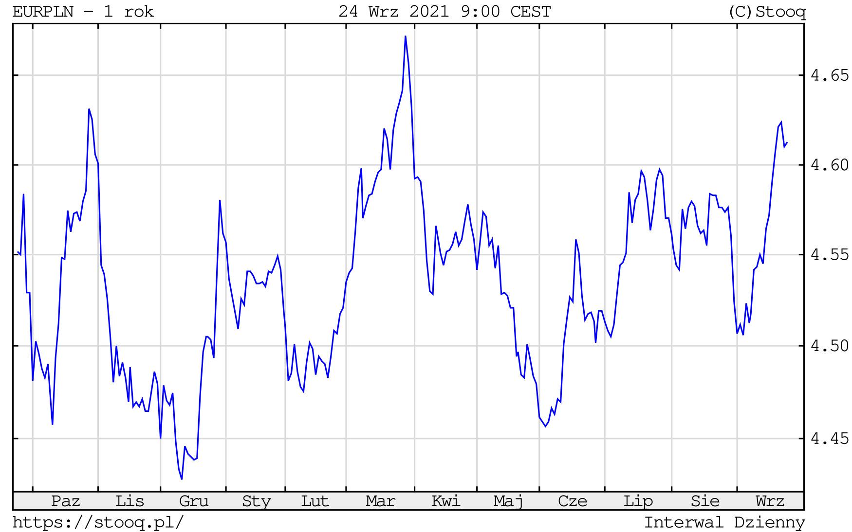 Kurs euro w piątek, 24 września 2021 roku. Notowania EURPLN na wykresie dziennym