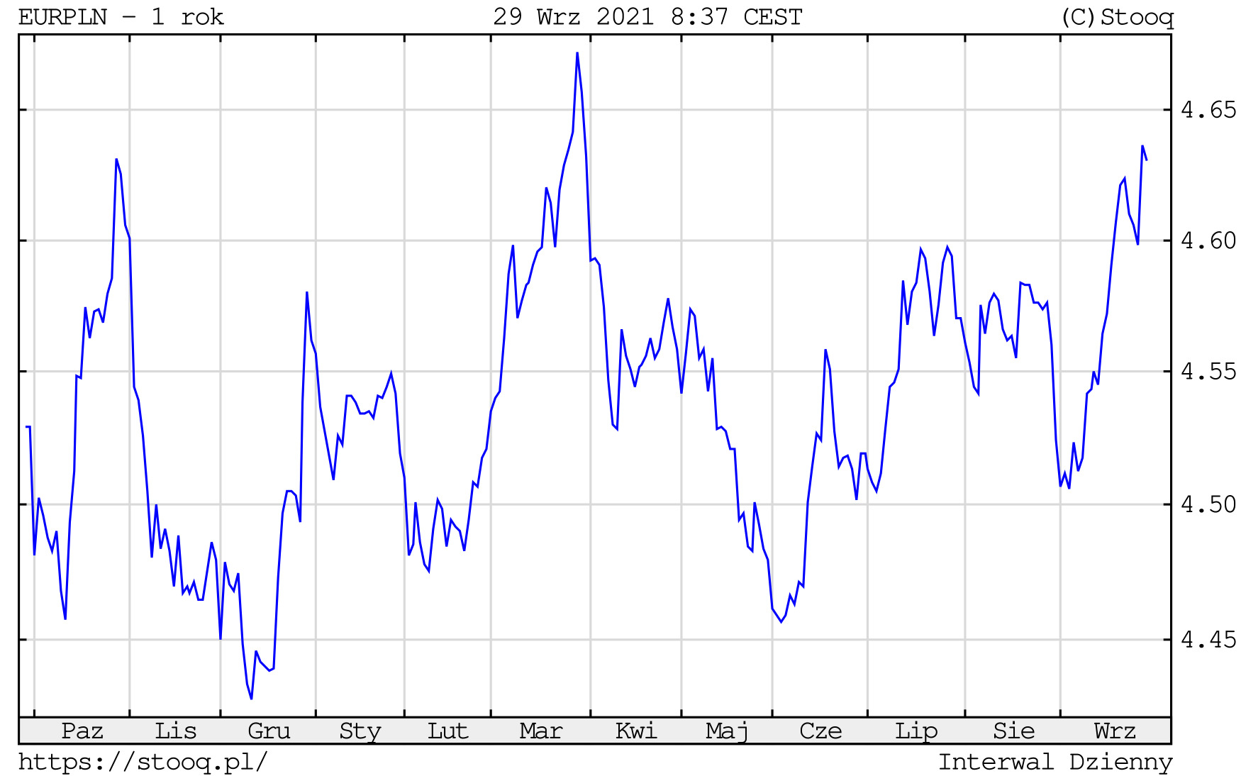 Kurs euro w środę, 29 września 2021 roku. Notowania EURPLN na wykresie dziennym