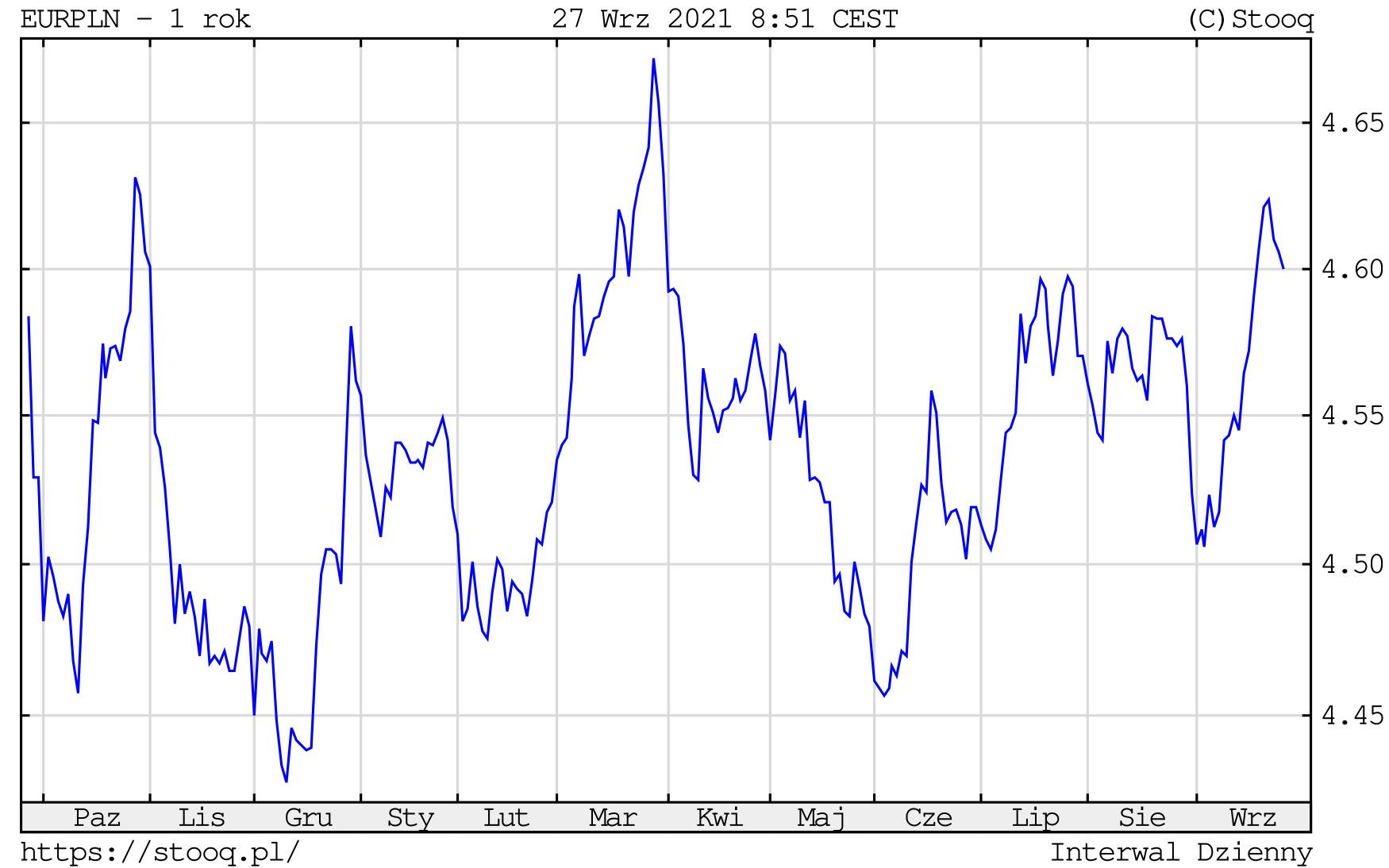Kurs euro w poniedziałek, 27 września 2021 roku. Notowania EURPLN na wykresie dziennym