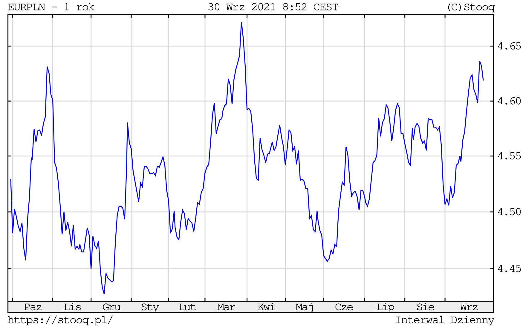 Kurs euro w czwartek, 30 września 2021 roku. Notowania EURPLN na wykresie dziennym