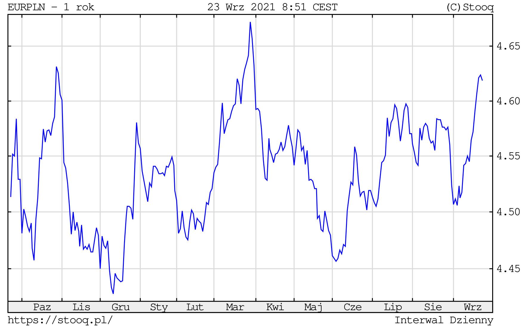Kurs euro w czwartek, 23 września 2021 roku. Notowania EURPLN na wykresie dziennym