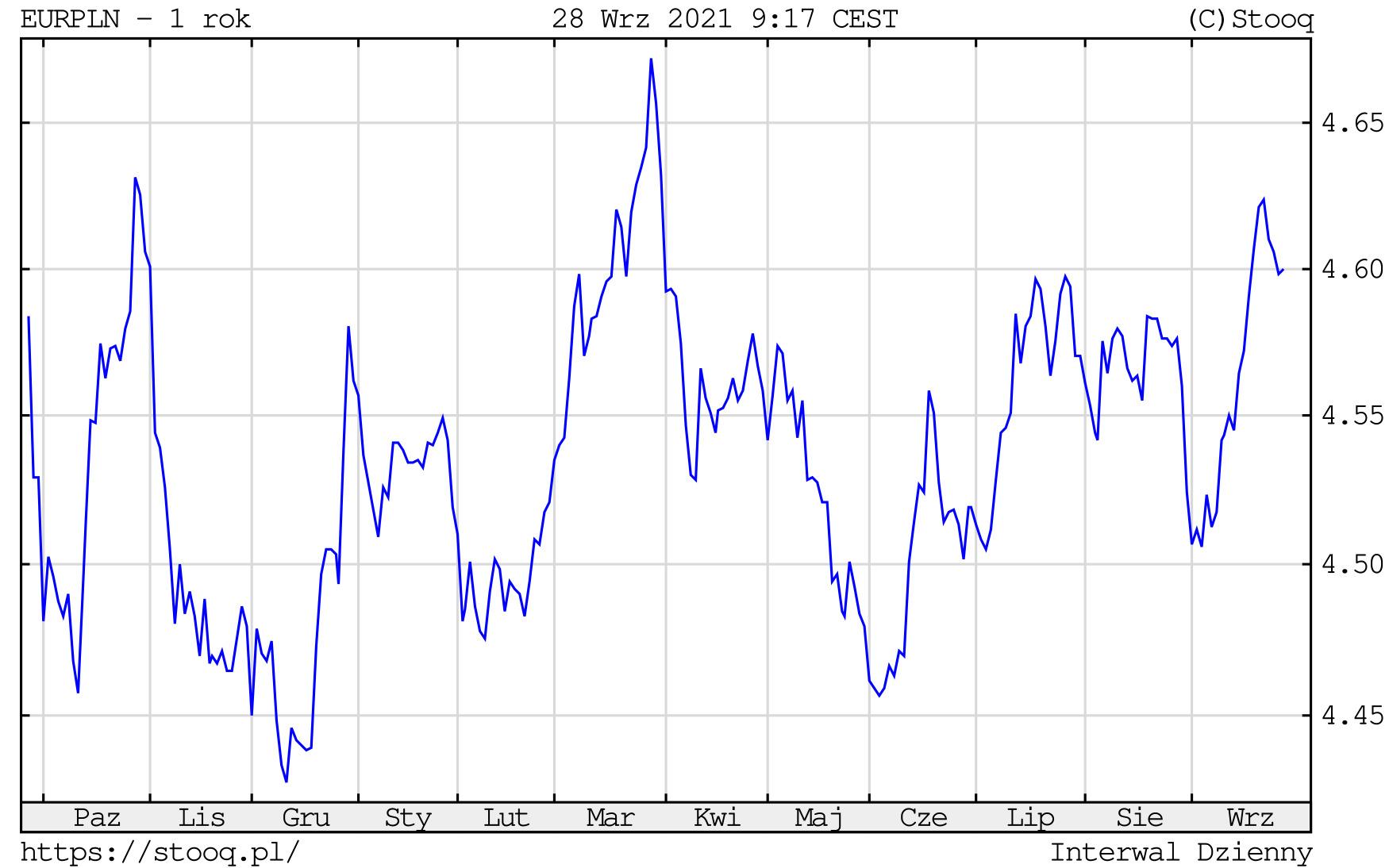 Kurs euro we wtorek, 28 września 2021 roku. Notowania EURPLN na wykresie dziennym