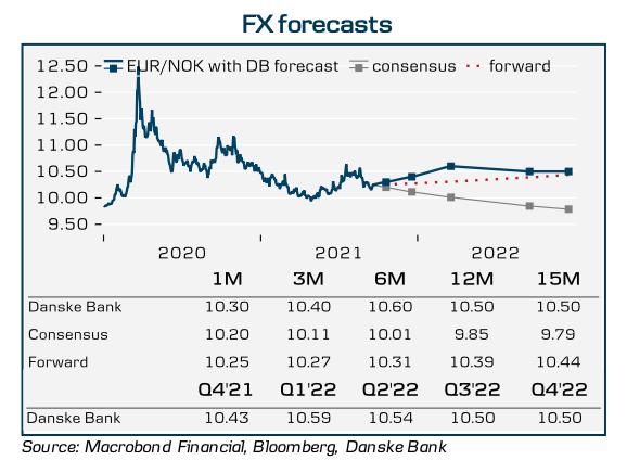 kurs euro sek nok danske bank 1