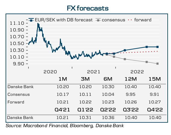 kurs euro sek nok danske bank 2