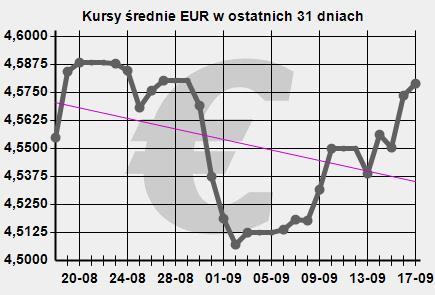 Notowania EUR/PLN wykres historyczny NBP