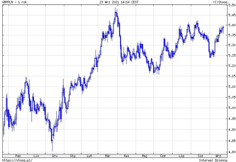 Kurs funta do złotego. Notowania GBP/PLN na wykresie dziennym