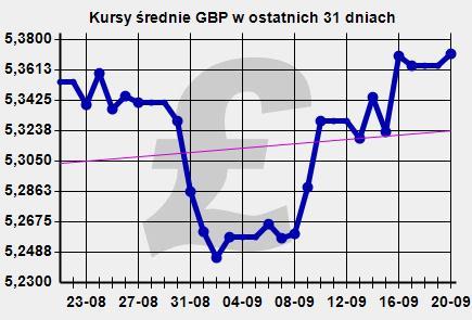 Ile kosztuje funt? Kurs GBP/PLN zatrzymał się na 5,37 zł