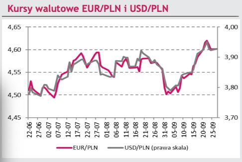 kurs złotego euro i dolara