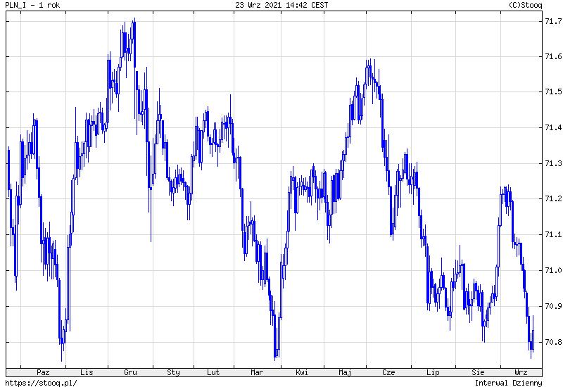 Kurs dolara pokona 4 zł, kurs franka wyżej o 30 groszy., prognozuje BNP Paribas
