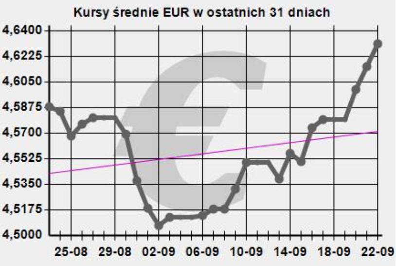 Kurs euro, wartości średnie z ostatnich 31 dni według NBP