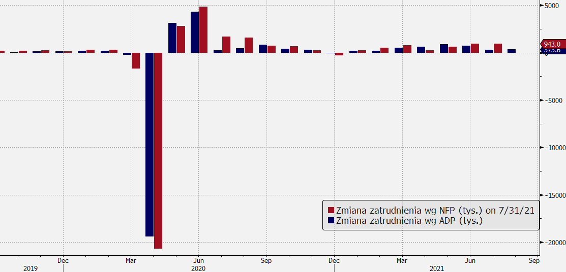 Wykres pokazujący dane NFP oraz ADP, źródło: Bloomberg