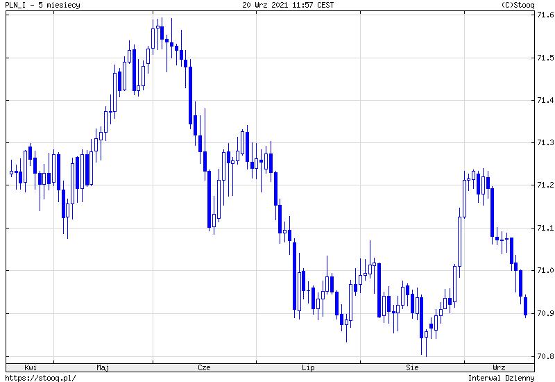 Kursy walut NBP. Dolar, funt i frank w górę, funt w dół w poniedziałek, 20 września 2021 r.